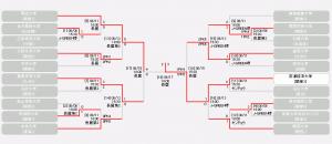 2013年度 第37回 総理大臣杯 全日本大学サッカートーナメント結果