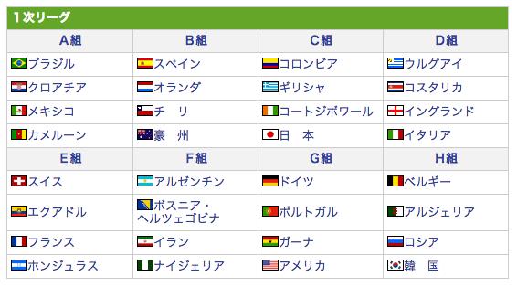 ワールドカップ組み合わせ表