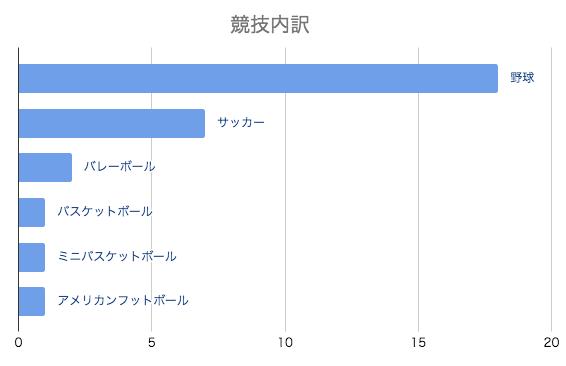 卒団アルバム作成の競技内訳