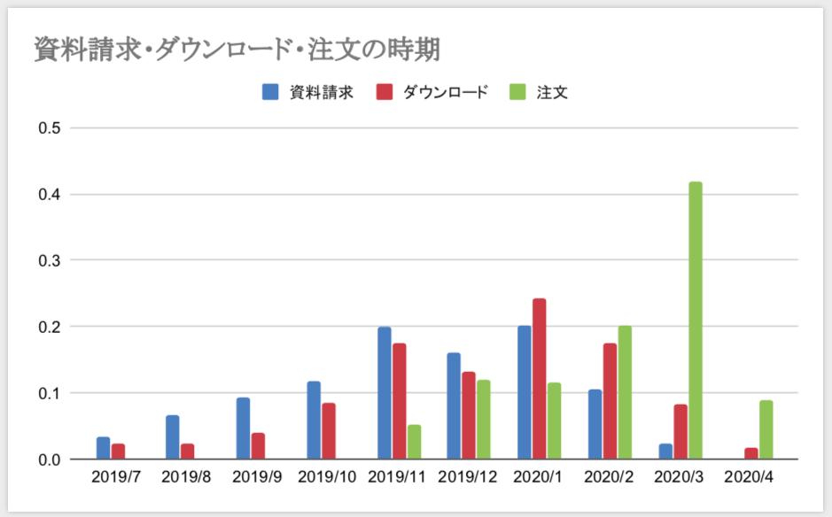 卒団アルバム作成の検討から注文までのスケジュール表
