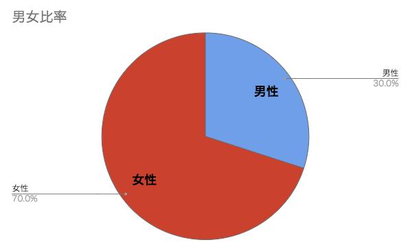 アンケート回答者の男女比率